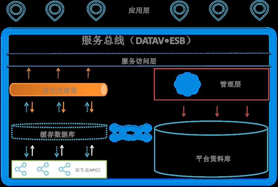 统一数据开放平台