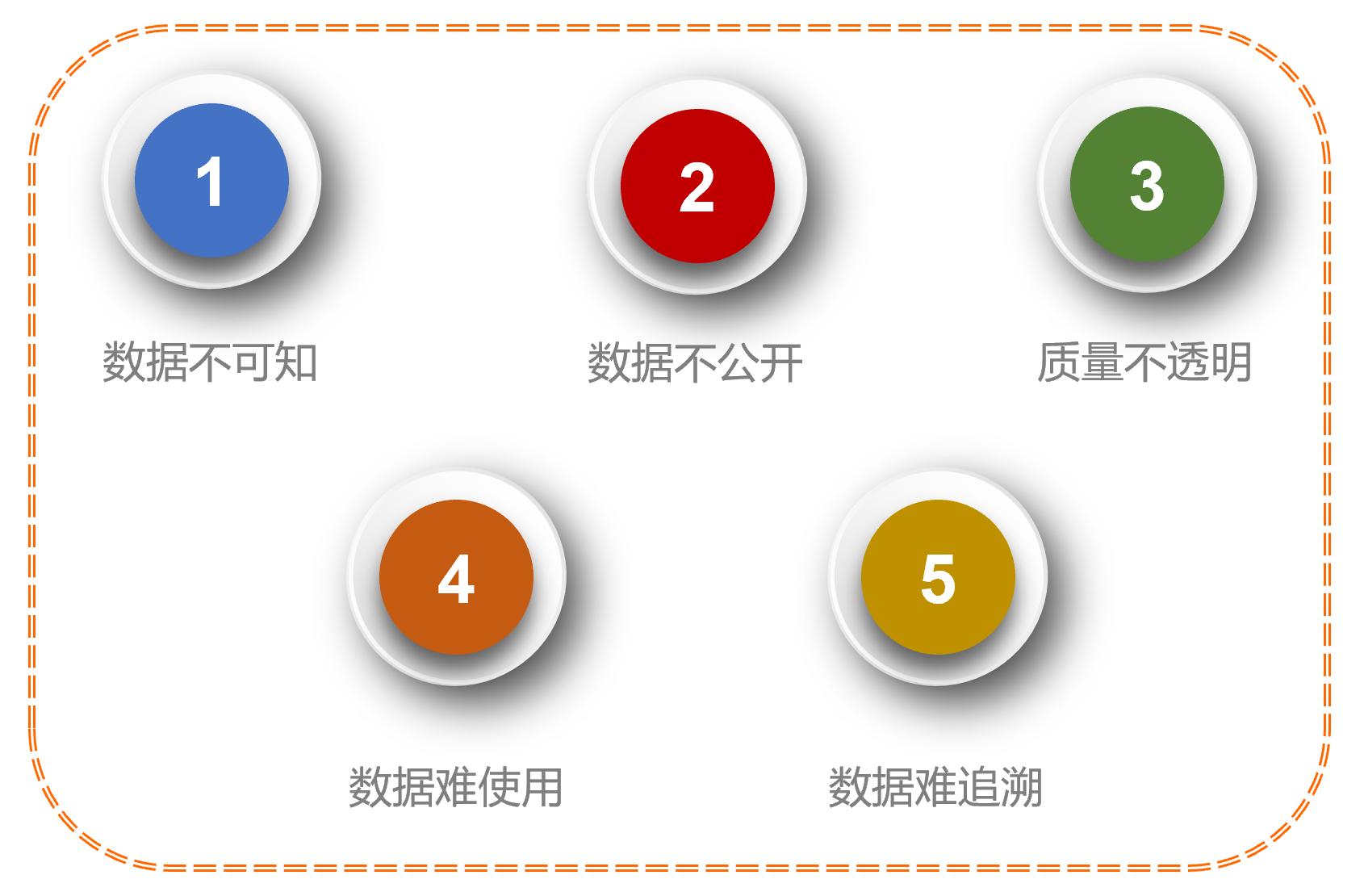 统一数据服务平台